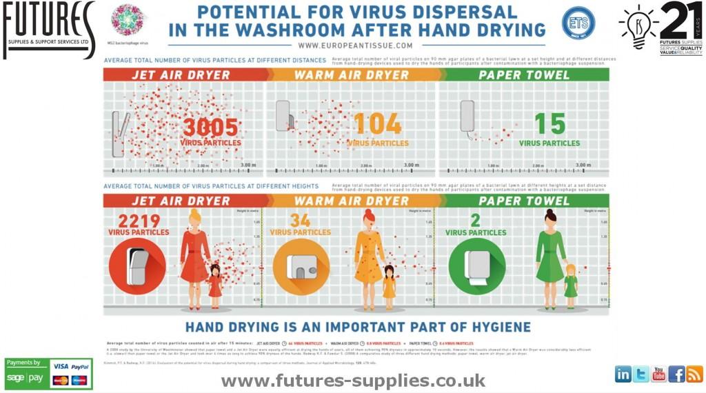 Twitter-ETS-Infographic-Virus-Study